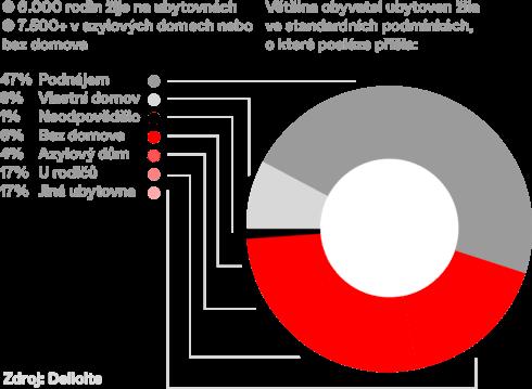Graf_Bytová nouze rodin v Česku